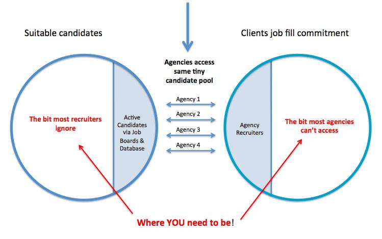 Food Industry Recruitment Model
